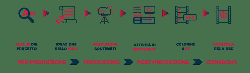 processo di produzione video